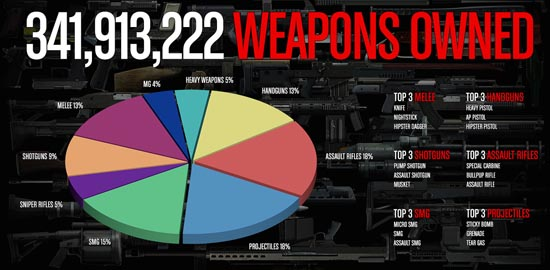 gta online weapons