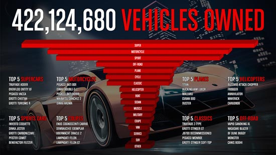 gtao stats vehicules - GTA5france.com
